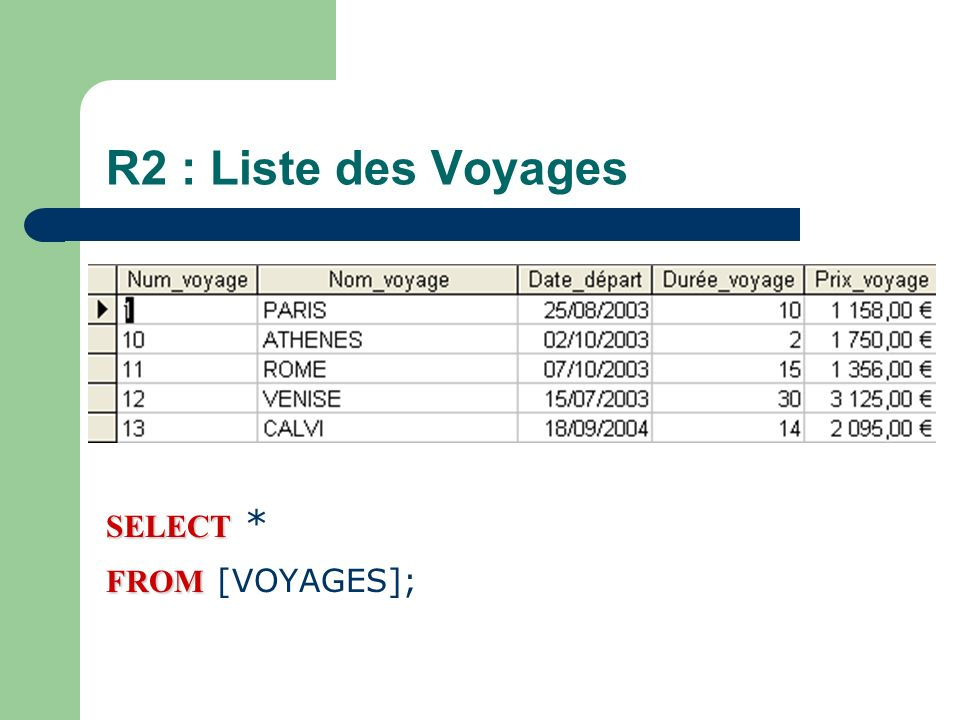 R2 : Liste des Voyages SELECT * FROM VOYAGES; SELECT * FROM [VOYAGES];